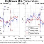 New Paper: 1,407 Contiguous U.S. Temperature Stations Reveal NO WARMING TREND During 1901-2015