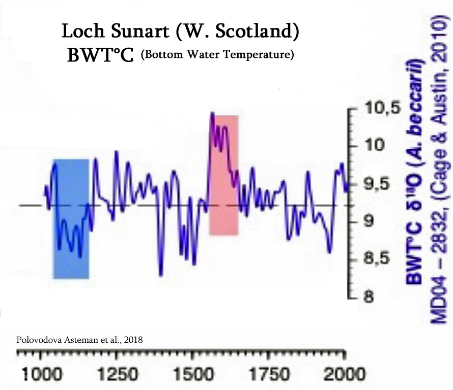 Swedish Researchers Confirm 20th Century Warming 'Does Not Stand Out' Over Past 2500 Years
