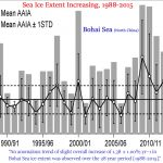 20 New Papers Crush Claims Of A Man-Made Link To Arctic Climate Change, Glacier Retreat, Sea Ice