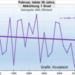 Latest Data Show Central Europe Winters Cooling Over Past 30 Years...Germany's February Almost 3°C Below Normal!