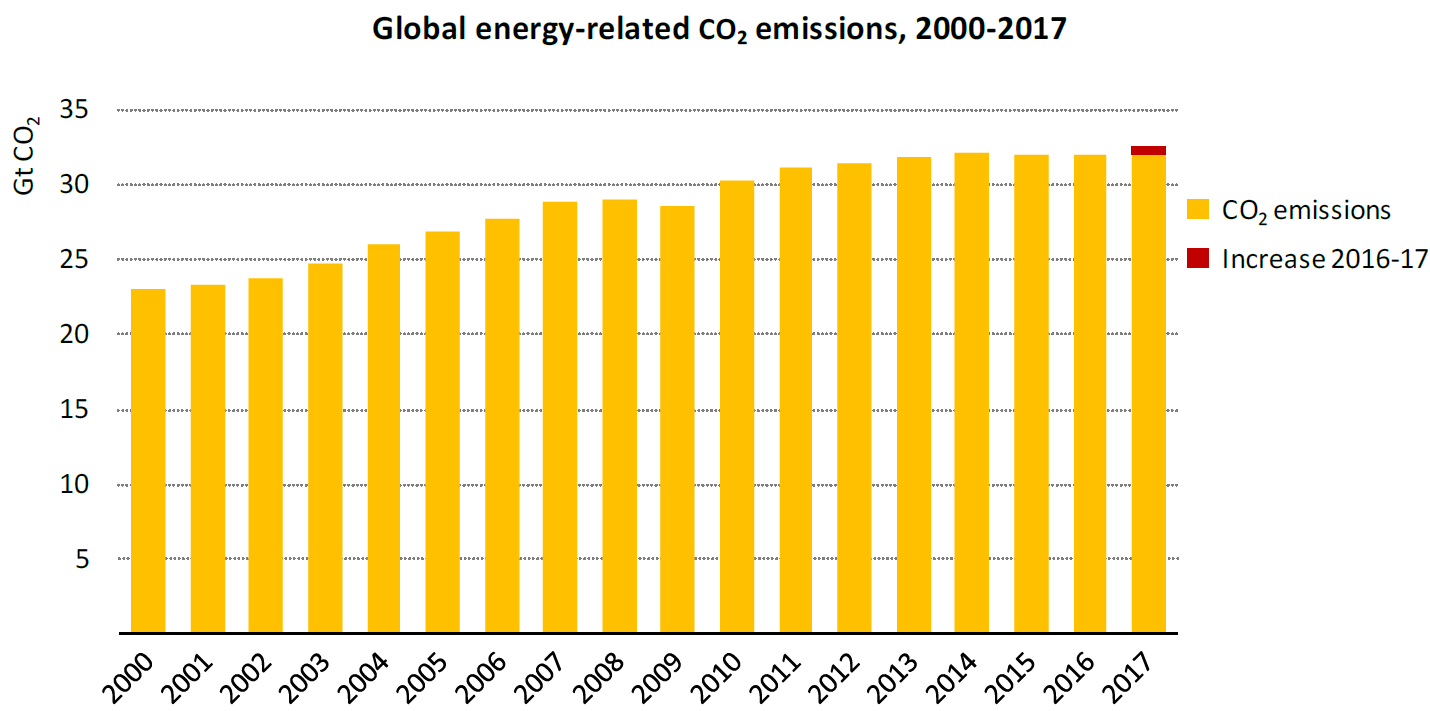 germany s ghg emissions have not fallen for ten years. Black Bedroom Furniture Sets. Home Design Ideas