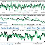 Another New Paper Shows Arctic Sea Ice Has Been INCREASING Overall Since The 1930s