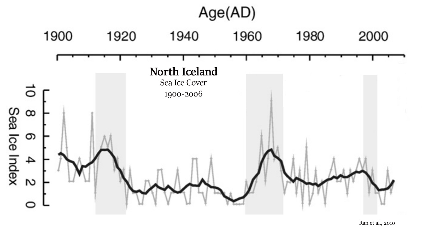 Sea Ice Model Projections In A Death Spiral! Arctic Ice