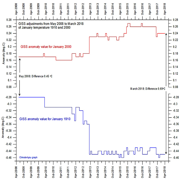 Global warming on trial and the elementary error of physics that