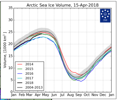 Arctic-ice-volume-2018-april-15.png