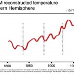 It's Here: A 1900-2010 Instrumental Global Temperature Record That Closely Aligns With Paleo-Proxy Data