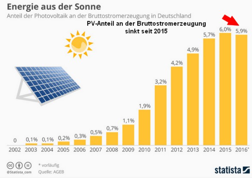 green mega flop germany 39 s solar industry crashes and burns the global warming policy forum. Black Bedroom Furniture Sets. Home Design Ideas
