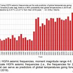 New Paper: Seismic Changes Signal 95% Probability Global Temps Will Hit 1990s Levels By 2019