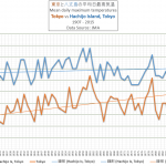 Hot Days Near Tokyo Today Not More Than 70 Years Ago...No Trend Since 1926!