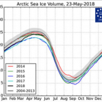 Solar Activity Drought: Now Only 28% Of What Is Normal...Arctic Sea Ice Volume Greater Than 2014!