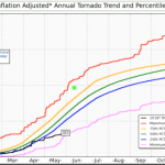 2018 TORNADO ACTIVITY NEAR RECORD LOW...Hurricane Season Looks To Be Weaker...Greenland Adds 600 Billion Tonnes Of Ice