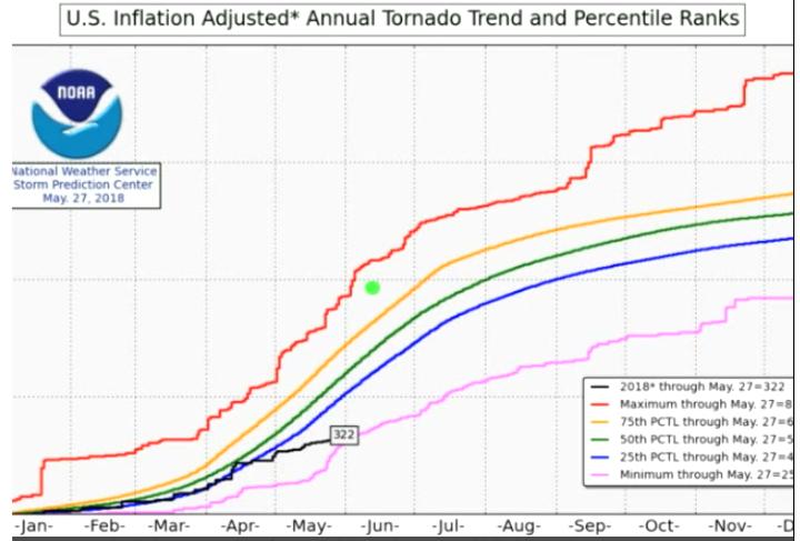 2018 TORNADO ACTIVITY NEAR RECORD LOW…Hurricane Season Looks To Be