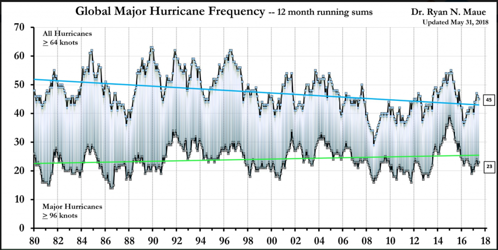 Doomsday Climate Models Wrong Again! Hurricanes Declining…Flooding Over Europe Not More Frequent