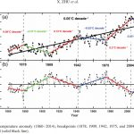 Global Temps Plunged 1-2°C Within Decades 8.2 K and 4.2 K Years Ago - And It Could Happen Again