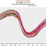 Against The Forecasts: Sea Ice Grows...Surface Temperatures Fall... Troposphere Cools...Polar Regions Stable!