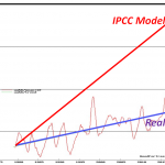 Global Temperature Rise Some 75% Lower Than Models Projected!
