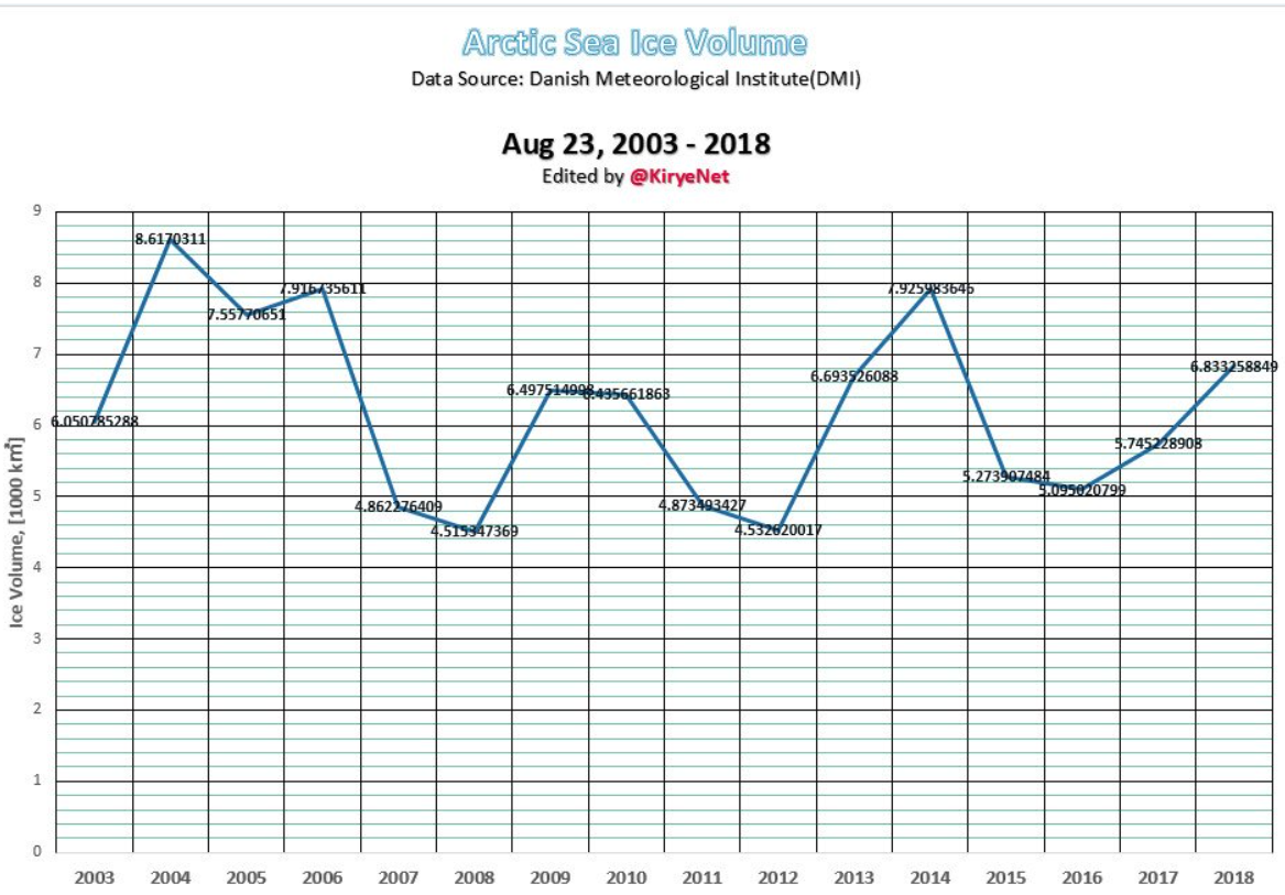 Arctic Summer Sea Ice Growth Trend Extends Another Year Greenland
