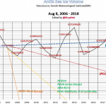 Sham Predictions By NASA, NSIDC, U of Cambridge, VP Al Gore, Sen. John Kerry Exposed