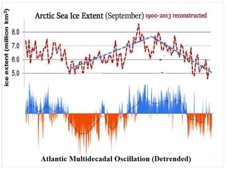 Greenland Summer One Of Coldest In 30 Years! – Arctic Summer