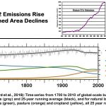 Climate Alarm Flames Out As Scientists Find Global Fires/Burned Area Has Sharply DECLINED Since 1910s