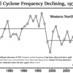 Inconvenient!...Real Observed Data Demolish Alarmist Claims Of Strengthening, More Frequent Hurricanes