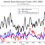 "NOAA: ""No Compelling Evidence"" Behind Claims Of More Hurricane Landfalls!"