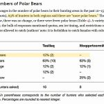 Observations: Polar Bears Continue To Thrive, Grow In Number, Shredding Forecasts Of Climate Doom