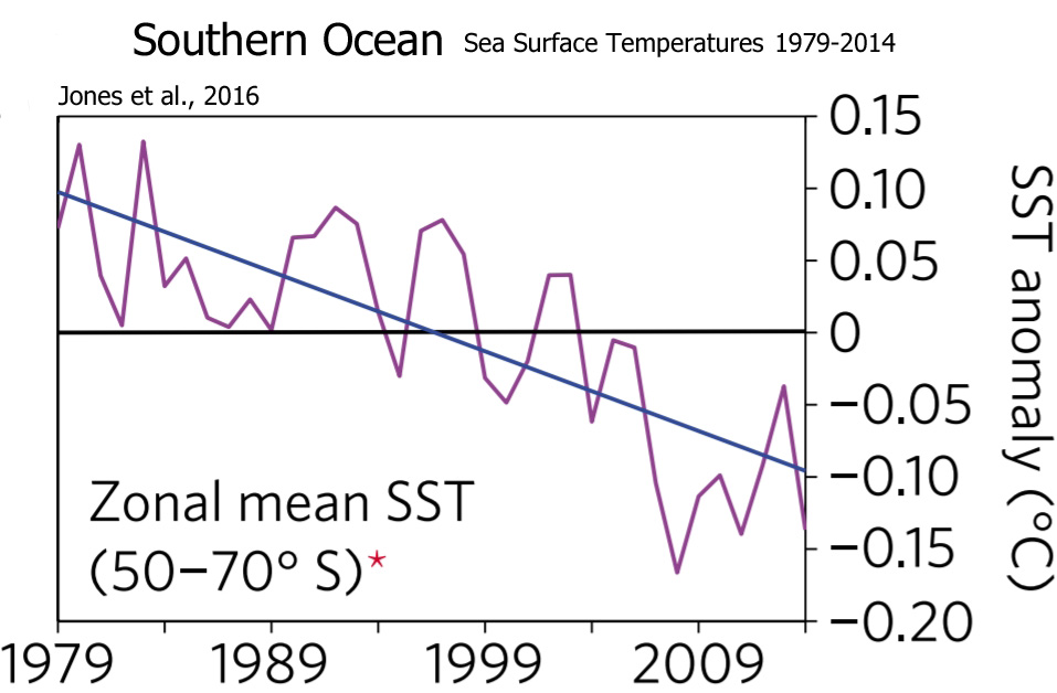 Southern-Ocean-Sea-Surface-Temperatures-1979-2014-Jones-2016.jpg