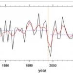 Scientists Find Western Pacific Cyclone Genesis HAS DECREASED Since 1977!
