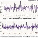 Climate Alarmism Dies In 2018 As Modern Ice Melt, Sea Level Rise Has No Net Impact On World's Coasts