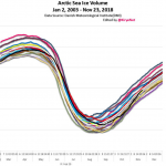 Record Cold Hits North America, Arctic Sea Ice Stable As Solar Activity Reaches Near 200-Year Low