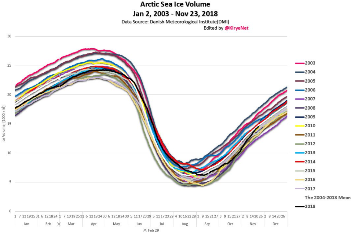 Notrickszone Not Here To Worship What Is Known But Question It Comes The Strongest Magnetic Field Be Ever Created Arctic Sea Ice Volume Has Rebounded And Near Normal Levels Trend Remained Stable Over Past Decade Thus Defy All Climate