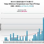 "Surprise: CO2 Warming Signal Absent in Japan ...Number of ""Cold Days"" Rising Over Past 30 Years"