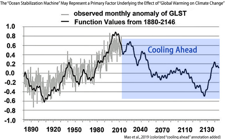 New Study: Modern Warming Was Driven By 'Primarily Natural' Factors – Global Cooling Has Now Begun