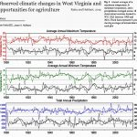 New Papers Find Significant COOLING In W. Virginia, Appalachia, And The Yellow Sea Since The Early 1900s