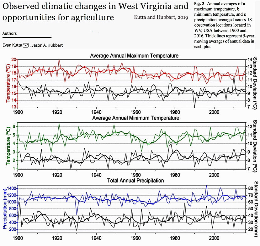 New Papers Find Significant COOLING In W  Virginia, Appalachia, And