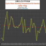 Japan Winter Temperatures, Typhoons Both Defy Alarmist Predictions As 30-Year Trends Go The Other Way