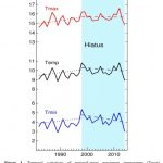 There Has Been Just 0.1°C Of Unremarkable 'Global Warming' In The Last 50 Years