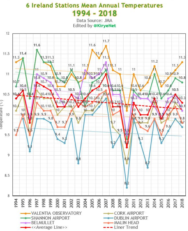 Temperature-Iredland-6-stations-since-1994.png