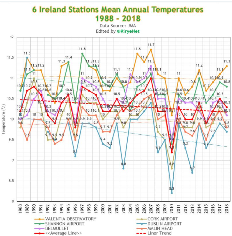 """Global Warming"""" Leaves Ireland In The Cold …Emerald Island"""