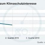 German Shock Readings: Climate Interest Barometer Plummets