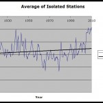 Isolated Stations - Average