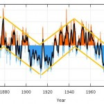 Atlantic Multidecadal Oscillation (AMO). Source: http://www.appinsys.com/globalwarming/SixtyYearCycle.htm