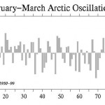 Is The Temperature Rise Since 1980 Due To The Sun?