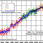 Stefan Rahmstorf's Sea Level Amnesia - Using His Own Numbers, Sea Level Rise Actually Slowed Down 3%!