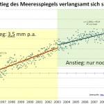 Meteorologist Klaus-Eckart Puls: Sea Level Rise Has Slowed 34% Over The Last Decade!