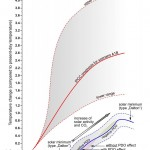 "Science Skeptical On AR5: ""Temperature Stagnation Officially Confirmed By IPCC...Models/Projections Shaken""!"