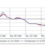 Central Europe, Scandinavia Brace For Worst March Temperature Plummet Since 1987!