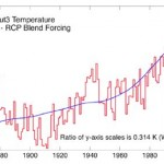 "Warming Theory Doused!! World Leading Meteorologist: ""Climate Is In Fact Warming Much Slower Than Anticipated"""
