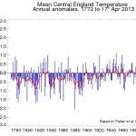 Sudden European Temperature Plunge Over The Last Decade...Are We On The Brink Of A Little Ice Age?